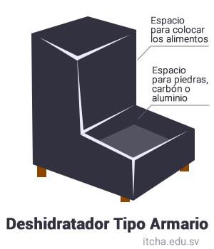 DeshidratadorArmario