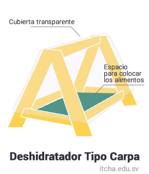 DeshidratadorCarpa