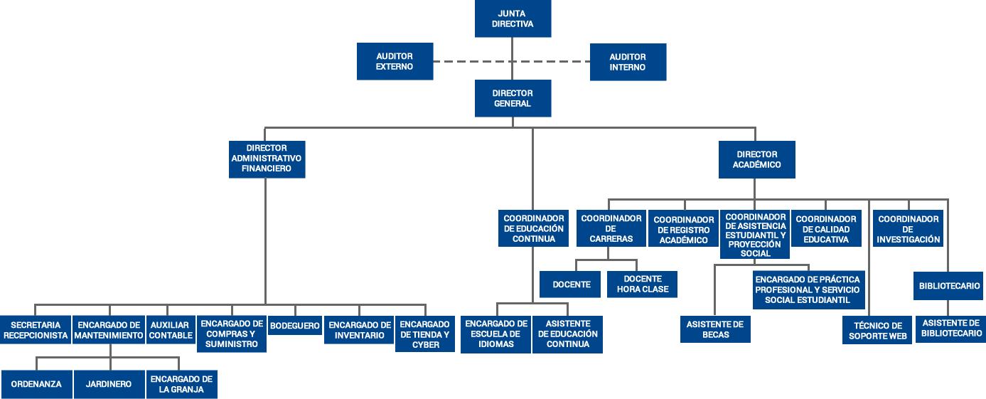 Organigrama Institucional